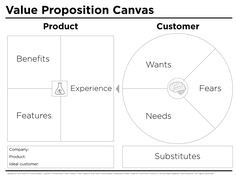 A value proposition is where your company's product offer intersects with your customer's desires. It's the magic fit between what you make and why people buy it. Your value proposition is the crunch point between business strategy and brand strategy. When you're starting a new project or a new company you need quick and dirty … Continue reading Value proposition canvas template