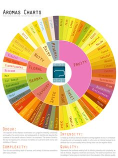 Aromas Wheel for Wine--not all-inclusive of course, but could be helpful when trying to put a name on those tricky aromas!