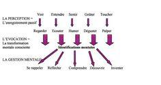 Gestion mentale - Schéma des gestes mentaux