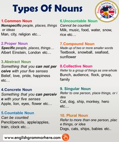 Types Of Nouns and Examples in English – English Grammar Here – English Lessons English Grammar Rules, Teaching English Grammar, English Grammar Worksheets, English Sentences, English Vocabulary Words, Grammar Lessons, English Phrases, Learn English Words, English Language Learning