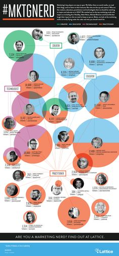 25 Top Marketing Nerds to Watch in 2014 - #infographic #marketing