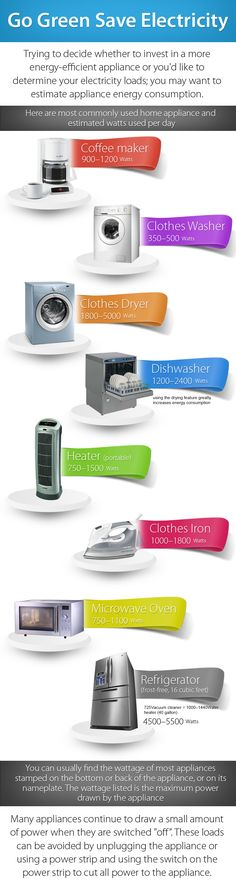 Here are most commonly used home appliances and estimated watts used per day. http://blog.control4.com/2012/08/and-thats-watts-up/ Photo courtesy of Visual.ly.com