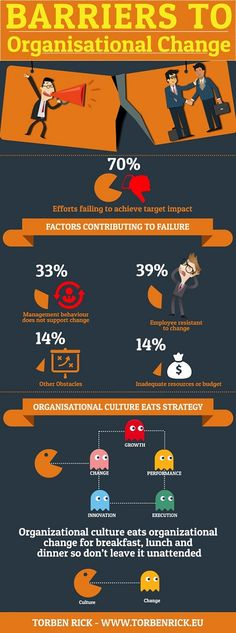 Top corporate culture infographics - What is organizational culture? Barriers to organizational change? Below the organizations surface etc. Change Management Models, Business Management, Hr Management, Change Leadership, Leadership Quotes, Inbound Marketing, Content Marketing, Organizational Behavior, Organizational Management