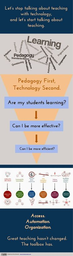 Ed Tech Coaching: Ed Tech Frameworks: Why I Don't Use TPACK or SAMR with my Teachers