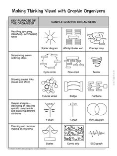 graphic organizer chart - thought of my college professor mrs. norvell when I saw this pin!