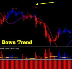 Power Trade Formula Scalping - Forex Strategies - Forex Resources - Forex Trading-free forex trading signals and FX Forecast Trade Off, Coin Market, Forex Trading Signals, Money Trading, Forex Trading Strategies, Forex Strategies, Cryptocurrency, Make Money Online, Investing
