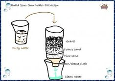 Science; Build Your Own Water Filtration for Kids (Water Filter Experiments) | The Resources of Islamic Homeschool in the UK