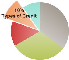There are two basic types of credit accounts: revolving accounts and installment loans. Having both types of accounts on your credit report is better for your credit score because it indicates you have experience managing various types of credit. Types of credit is only 10% of your credit score, so not having a certain type of credit, e.g. an installment loan, won't devastate your credit score.