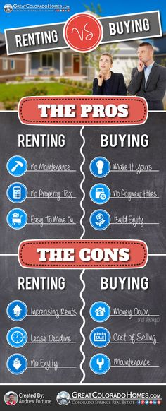 The Pros & Cons of Renting Versus Buying a Home: http://www.greatcoloradohomes.com/blog/should-you-rent-or-buy-a-home-in-colorado-springs.html
