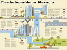Infographic outlining the top smart city technologies across 5 key sectors: buildings, infrastructure, energy, transport and mobility