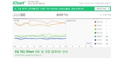 Instiz will be removing 3 music charts from iChart http://www.allkpop.com/article/2017/04/instiz-will-be-removing-3-music-charts-from-ichart