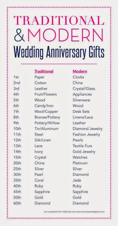 3rd Wedding Anniversary Gift Ideas