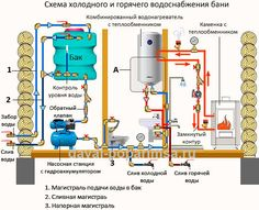 Душ своими руками - схема водоснабжения