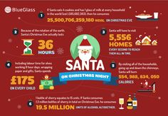 Read the stats behind Santa's biggest day of the year!