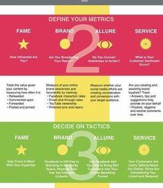 Steps to a great #SocialMedia #strategy #smb #business #socialmediamarketing #marketing