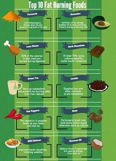 10 Fat Burning Foods