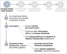 Consapevolezza delle emozioni | 3 - Le emozioni nel conflitto | GestConf101 Courseware | POK