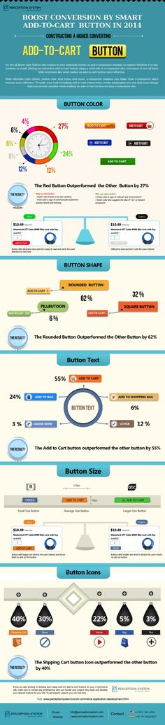 Infographic: Boost Conversion By Smart Add-To-Cart Button in 2014