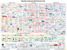 startup infographic & chart Is Big Data Still a Thing? (The 2016 Big Data Landscape) Infographic Description Data Science, Science Des Données, E Commerce, Big Data Technologies, Business Intelligence, Data Analytics, Market Research, Data Visualization, Machine Learning