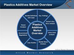 Plastics additives Market: https://goo.gl/UZ6FCh