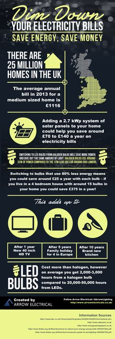 Interesting lighting infographic, switching to LED bulbs could be a good way to save money over the dark winter month! #home #infographics