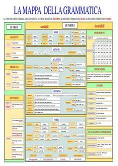 Follow Una mappa concettuale riassuntiva della grammatica italiana. Ideale per insegnanti con alunni stranieri e non.
