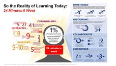 Fig 3: Employees Want To Learn Fast