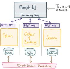 Pin by Shamik on java | Event driven architecture, What is