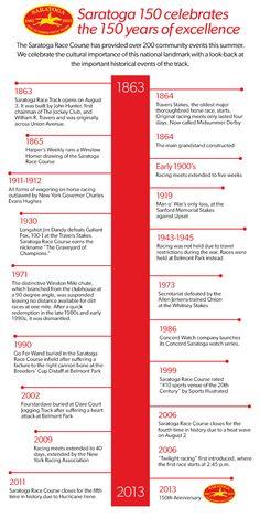 150 year timeline of the Saratoga Race Track