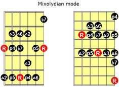 Mixolydian mode for guitar Jazz Guitar Lessons, Guitar Tips, Guitar Shop, Cool Guitar, Guitar Scales Charts, Guitar Modes, Best Guitar For Beginners, Guitar Patterns, Learn To Play Guitar