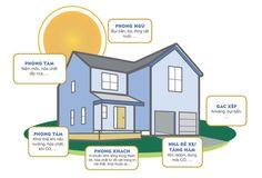 Làm thế nào để tạo lá phổi cho ngôi nhà của bạn?   Theo cảnh báo mới nhất từ Tổ chức bảo vệ môi trường Hoa Kỳ (EPA) không khí trong nhà cũng có thể bị ô nhiễm chính các tác nhân gây bệnh tích lũy từ không khí ô nhiễm trong nhà còn có khả năng nguy hiểm hơn nhiều so với các tác nhân ngoài trời.  Tổ chức sức khỏe thế giới WHO ước tính đã có hơn 2 triệu người tại các nước đang phát triển bị ảnh hưởng nghiêm trọng đến sức khỏe do hiện trạng ô nhiễm không khí trong nhà gây ra. Một trong những…