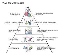 Pyramid of Lencioni Stress Counseling, Team Training, Appreciative Inquiry, Nlp Coaching, Lean Six Sigma, Change Management, Employee Engagement, Love My Job, Emotional Intelligence