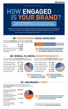 How engaged is your #Brand? | alterian.com