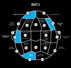 """MBTI's Highest Activity Regions on Electroencephalogram (EEG) personality-studies: """" Rationals Artisans Guardians Idealists BONUS EEG! ENFJ are pretty easy to embarrassed. On the other hand INTP's. Intj And Infj, Infj Mbti, Esfj, Introvert, Brain Mapping, Intp Personality, Personal Values, Myers Briggs Personalities, 16 Personalities"""