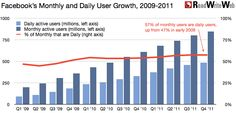 Facebook Monthly & Daily User Growth 2009-2011
