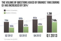 The Social Media Marketing Blog: This Week in Social Media – 4/24/2013