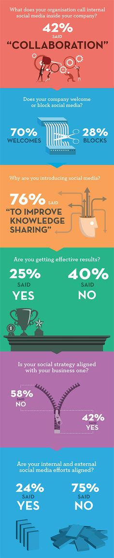 What's in name> - Social Media in the Enterprise Infographic