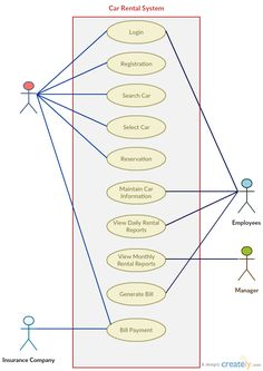 Use Case Diagram Template of Restaurant Order System   Use ...
