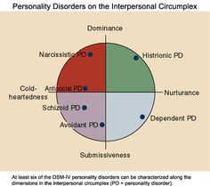 Personality disorders on the interpersonal circumplex