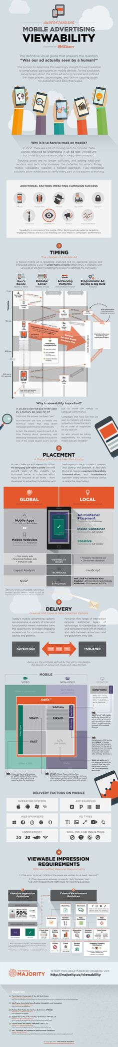The Mobile Majority, a well known leader of mobile advertising technology, created this unbelievable mobile viewability infographic that educates the digital advertising ecosystem about the many complexities of viewability on mobile devices. Search Advertising, Mobile Advertising, Internet Advertising, Display Advertising, Marketing And Advertising, Advertising Ideas, Marketing Digital, Mobile Marketing, Online Marketing