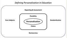Defining Personalization in Education - Learning with no Boundaries