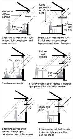 A diagram shows a living room that has used light shelves to create a glare-free area for the wall with the television, but still allows nat...