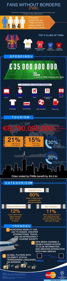 infograph/Fans Without Borders(自国のチーム以外を応援しているサッカーファン)に関するインフォグラフ