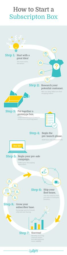How to Start a Subscription Business Infographic