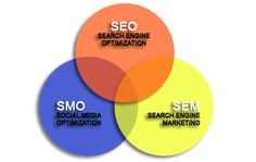 SEO, SEM optimalization and services