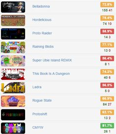 Black Shell Monday Bundle - @IndieGala   $1.99 for 10 #steam #games  Rates: http://www.steamhits.com/Bundle/Bundle/2077  #bundle