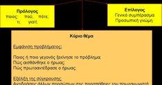 περιγραφικά κείμενα        περιγραφή προσώπου          περιγραφή αντικειμένου                     ... Blog Page, Books, Libros, Book, Book Illustrations, Libri