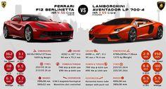 Ferrari Berlinetta Inforgraphic - Workshop On Wheelz Lamborghini Aventador, Ferrari, F12 Berlinetta, Super Sport Cars, Infographic, Engineering, Workshop, Connect, Facebook