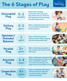 Child Development Stages, Child Development Activities, Education And Development, Social Emotional Development, Toddler Development, Development Board, Baby Learning Activities, Early Childhood Activities, Ways Of Learning
