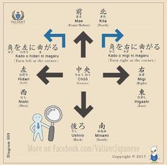 Directions, map. -- Japan, Japanese words, vocabulary, learning different languages, infographic, kanji, communication